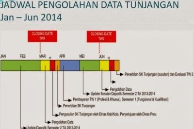 Jadwal Pengolahan Data Untuk Pencairan Tunjangan Guru Tahun 2014